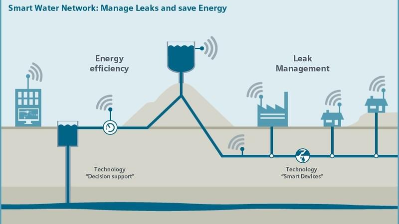 IoT para la gestión inteligente del agua