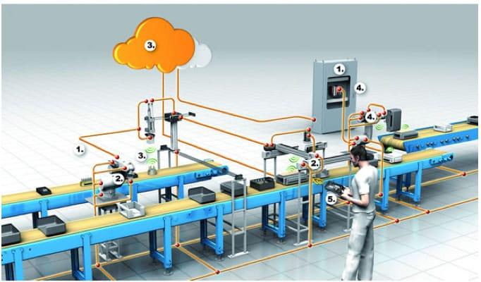 El internet industrial de las cosas