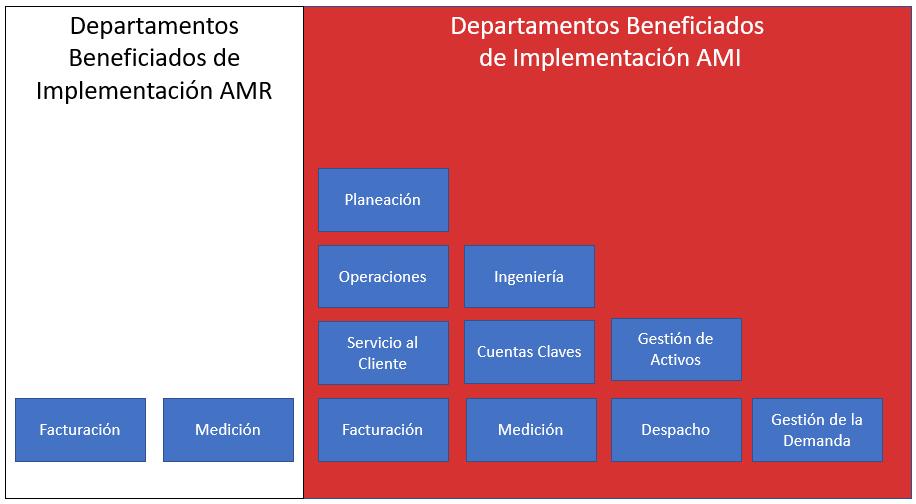 Fig 1 - Departamentos Beneficiados por Implementación